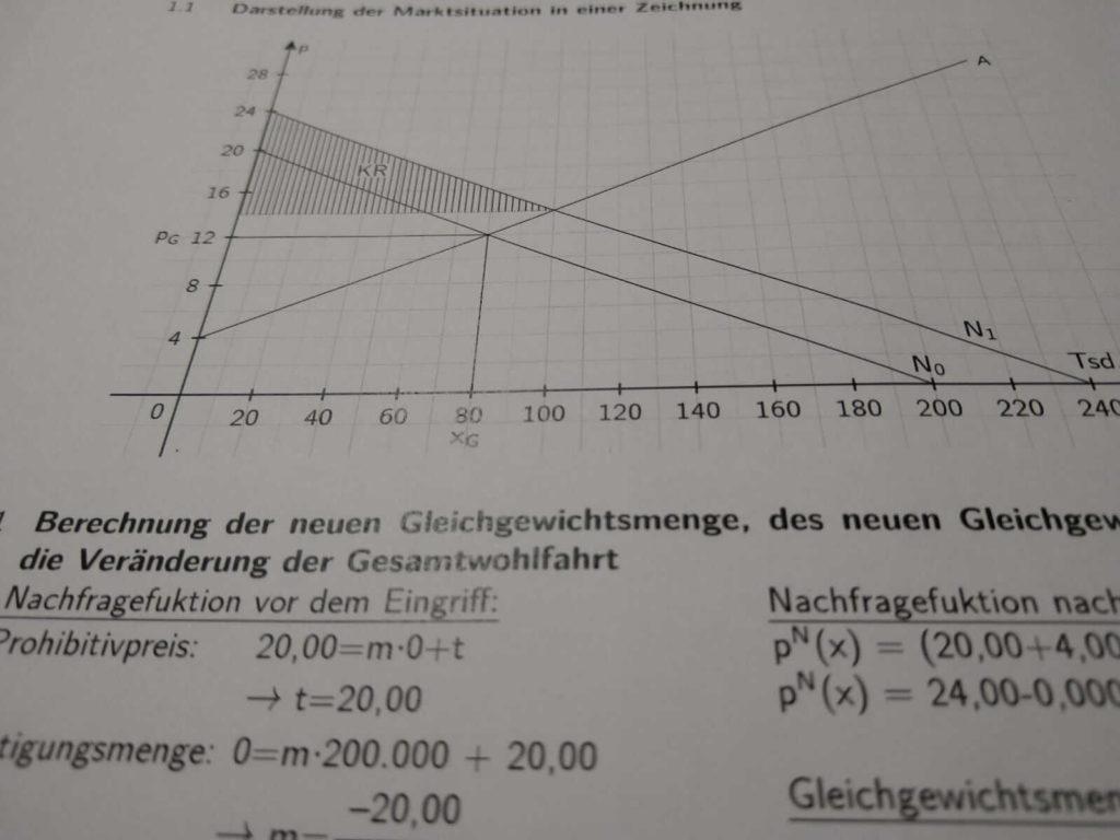 FOS 12 IBV Angebot und Nachfrage lern.de